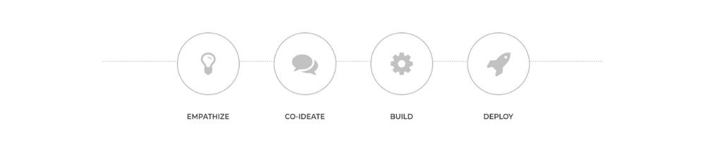 co-ideate-process
